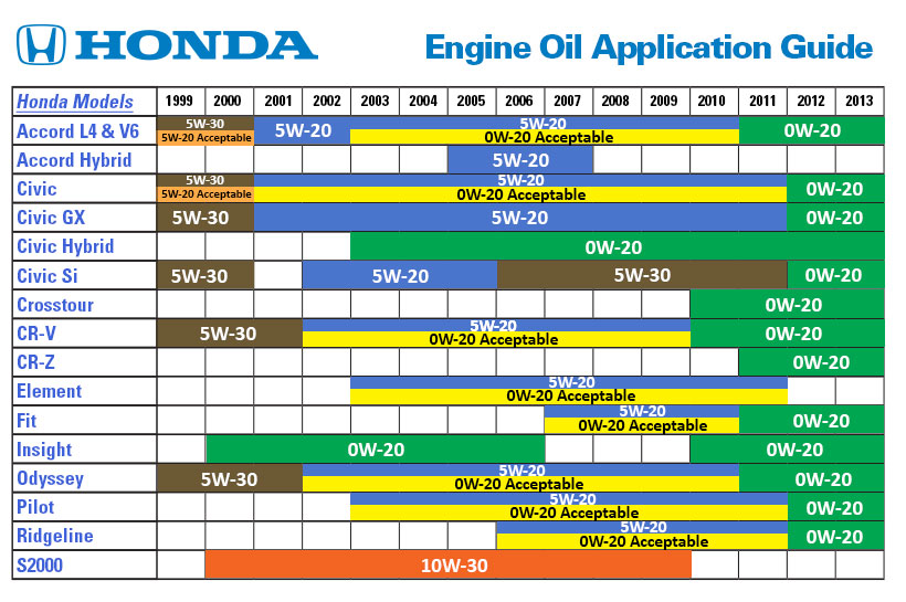 Engine Oil Rating Chart on 01 honda accord fuel filter